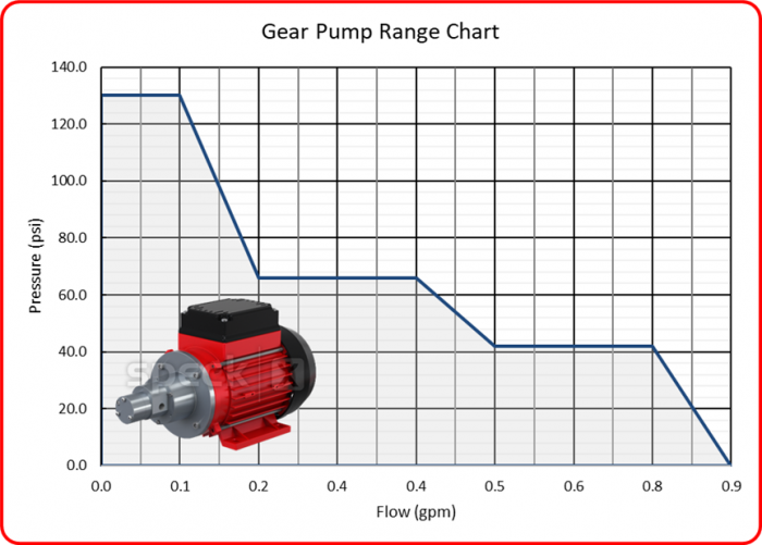 Speck Gear Pump Range with Image