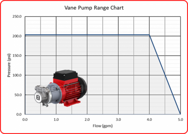 Speck Vane Pump Range with Image
