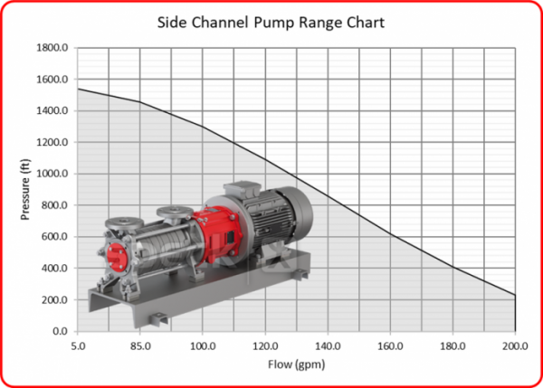 Side Channel Pump Range with Image