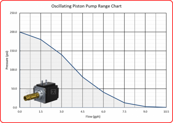 Speck Oscillating Piston Pump Range with Image