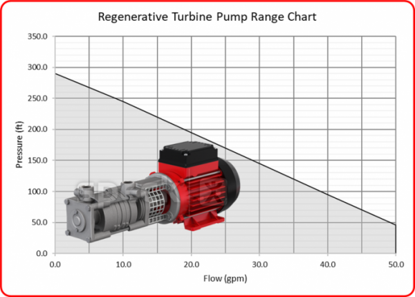 Speck Regenerative Turbine Pump Range with Image