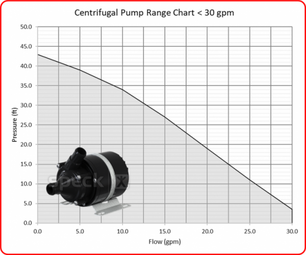 Speck Centrifugal under 30 gpm Pump Range with Image