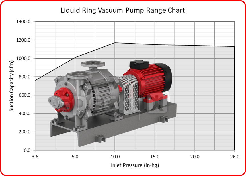 Speck Liquid Ring Vacuum Pump Range with Image