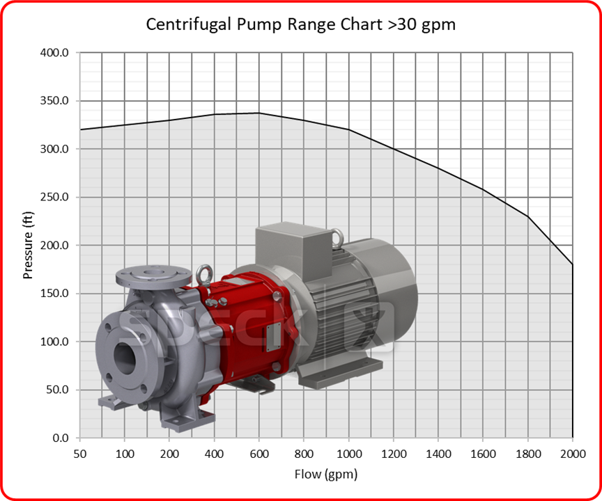 Centrifugal Pump > 30 gpm Flow Range